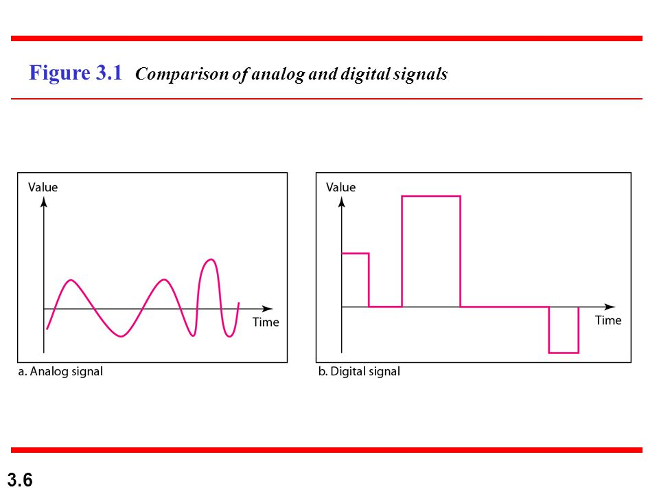 3.6 Figure 3.1 Comparison of analog and digital signals