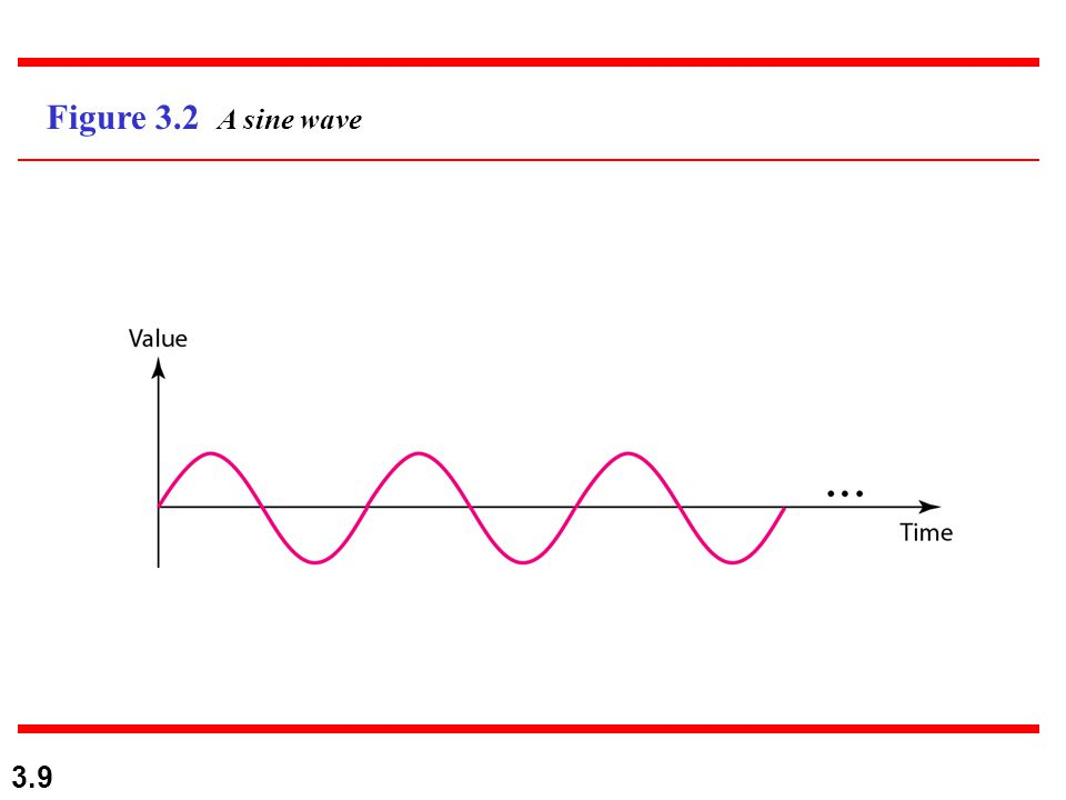 3.30 A single-frequency sine wave is not useful in data communications; we need to send a composite signal, a signal made of many simple sine waves.
