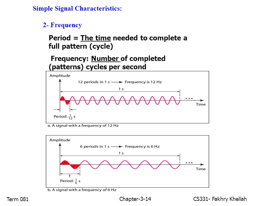 Chapter-3-14CS331- Fakhry Khellah Term 081 Simple Signal Characteristics: 2- Frequency Period = The time needed to complete a full pattern (cycle) Frequency: Number of completed (patterns) cycles per second