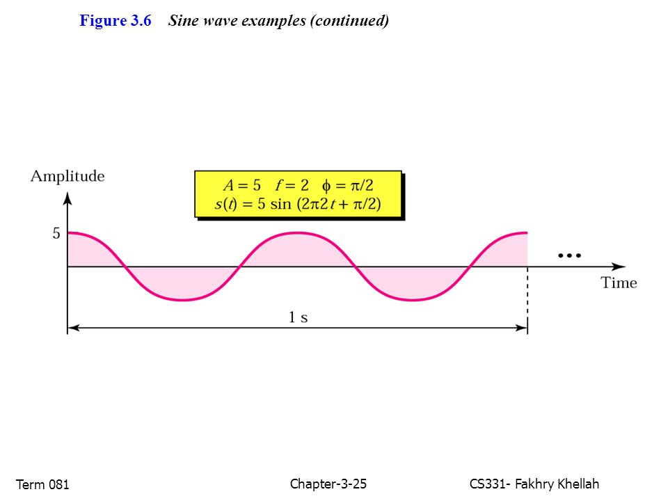 Chapter-3-25CS331- Fakhry Khellah Term 081 Figure 3.6 Sine wave examples (continued)