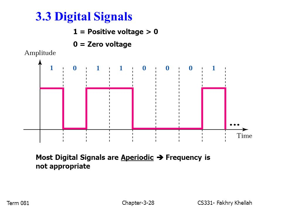 Chapter-3-28CS331- Fakhry Khellah Term 081 3.3 Digital Signals 1 = Positive voltage > 0 0 = Zero voltage Most Digital Signals are Aperiodic  Frequency is not appropriate
