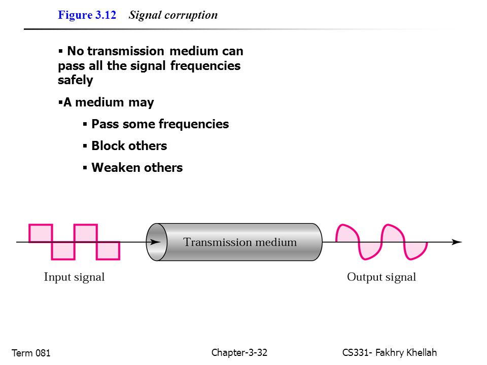 Chapter-3-32CS331- Fakhry Khellah Term 081 Figure 3.12 Signal corruption  No transmission medium can pass all the signal frequencies safely  A medium may  Pass some frequencies  Block others  Weaken others