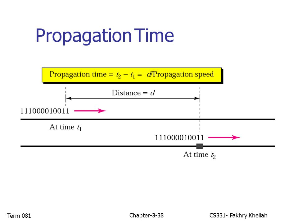 Chapter-3-38CS331- Fakhry Khellah Term 081 Propagation Time