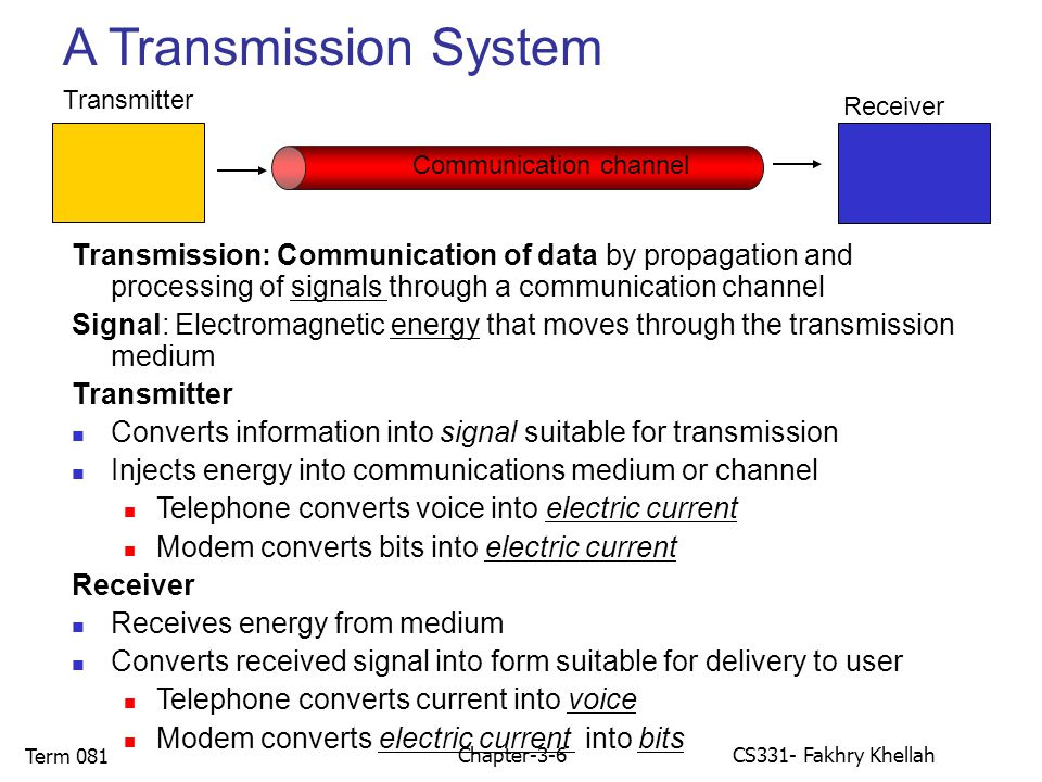 Chapter-3-6CS331- Fakhry Khellah Term 081 A Transmission System Transmission: Communication of data by propagation and processing of signals through a communication channel Signal: Electromagnetic energy that moves through the transmission medium Transmitter Converts information into signal suitable for transmission Injects energy into communications medium or channel Telephone converts voice into electric current Modem converts bits into electric current Receiver Receives energy from medium Converts received signal into form suitable for delivery to user Telephone converts current into voice Modem converts electric current into bits Receiver Communication channel Transmitter
