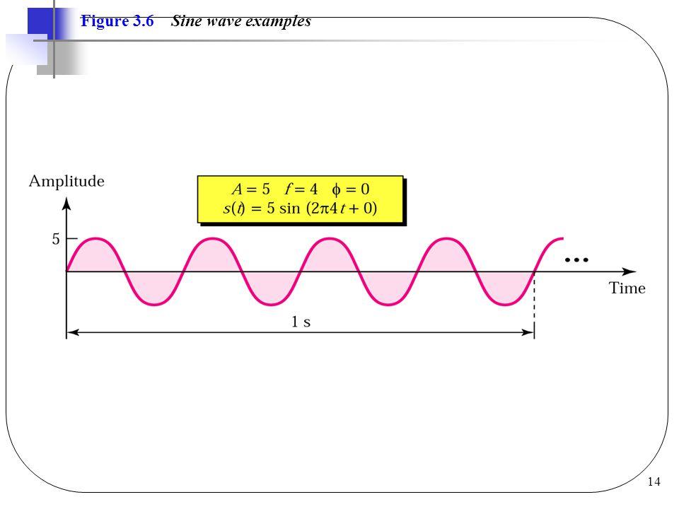 14 Figure 3.6 Sine wave examples
