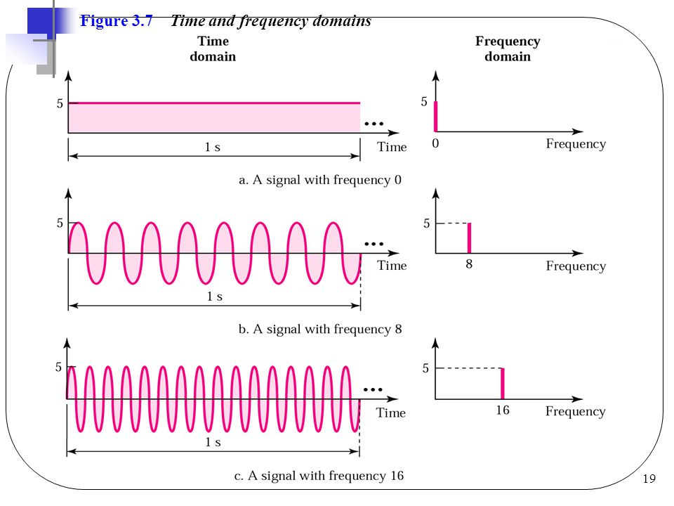 19 Figure 3.7 Time and frequency domains
