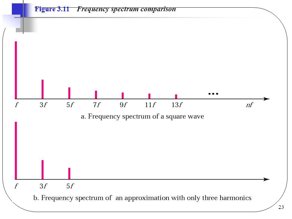 23 Figure 3.11 Frequency spectrum comparison