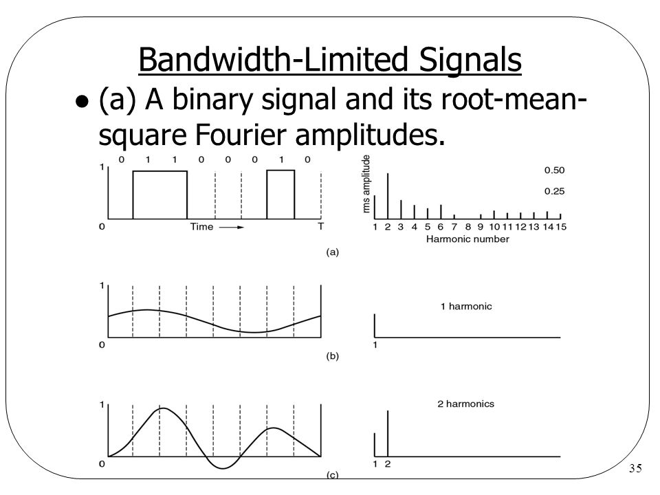 35 Bandwidth-Limited Signals l (a) A binary signal and its root-mean- square Fourier amplitudes.