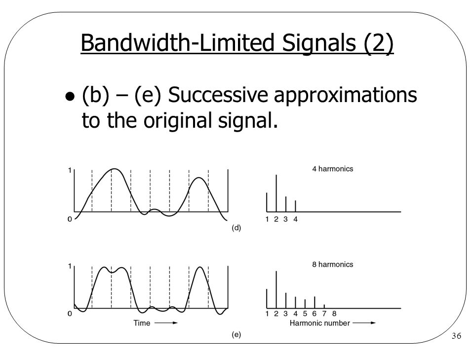 36 Bandwidth-Limited Signals (2) l (b) – (e) Successive approximations to the original signal.