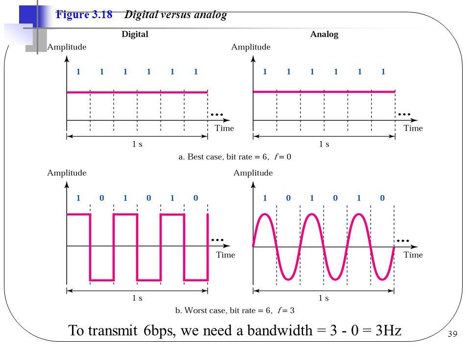39 Figure 3.18 Digital versus analog To transmit 6bps, we need a bandwidth = 3 - 0 = 3Hz