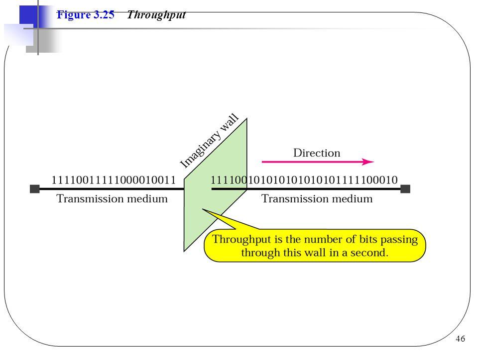46 Figure 3.25 Throughput