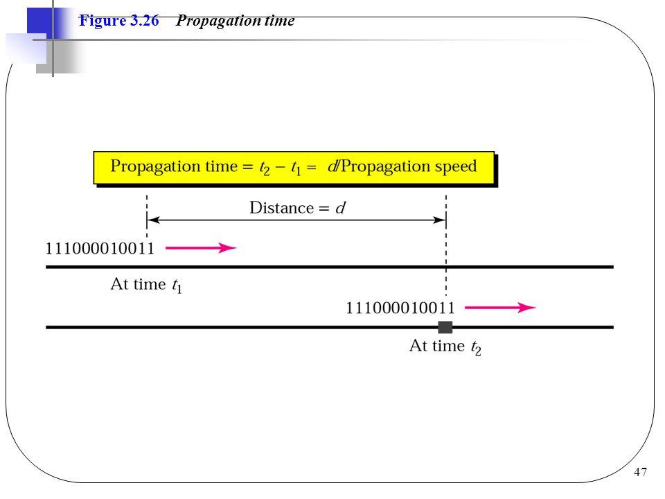 47 Figure 3.26 Propagation time