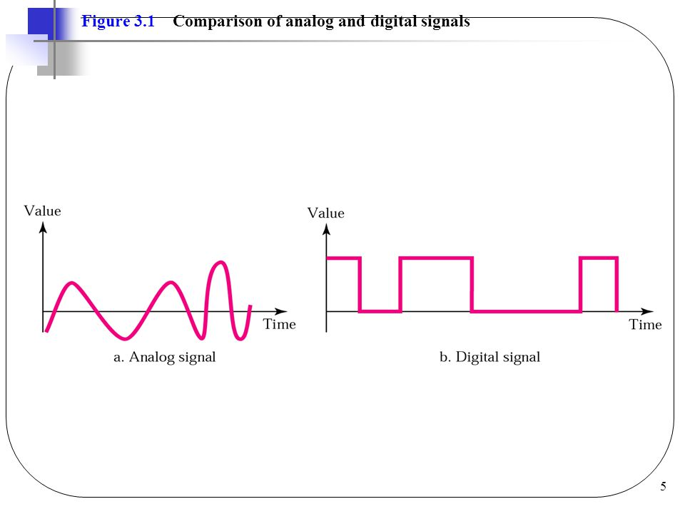 26 Example 3 If a periodic signal is decomposed into five sine waves with frequencies of 100, 300, 500, 700, and 900 Hz, what is the bandwidth.