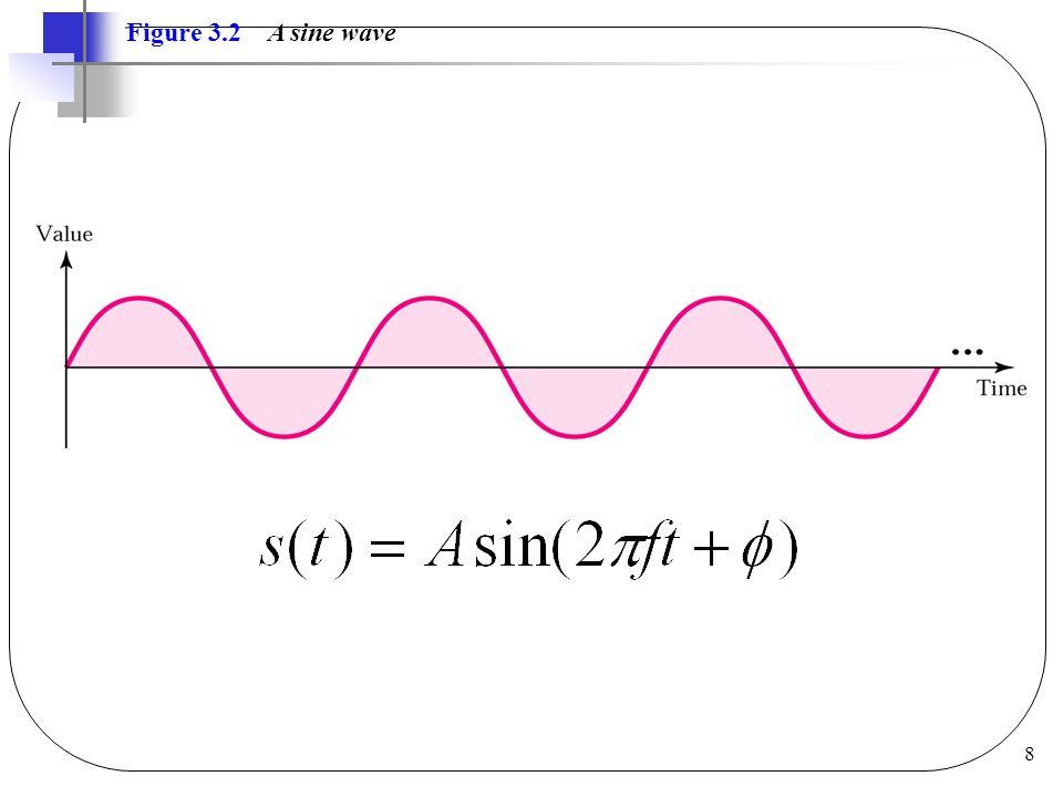 8 Figure 3.2 A sine wave