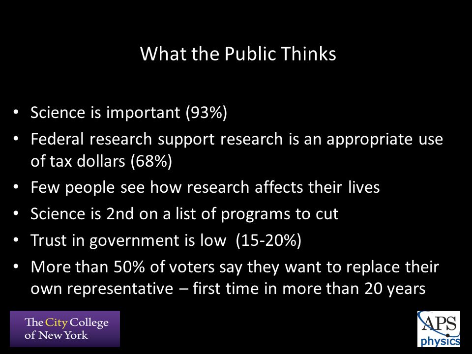 What the Public Thinks Science is important (93%) Federal research support research is an appropriate use of tax dollars (68%) Few people see how research affects their lives Science is 2nd on a list of programs to cut Trust in government is low (15-20%) More than 50% of voters say they want to replace their own representative – first time in more than 20 years