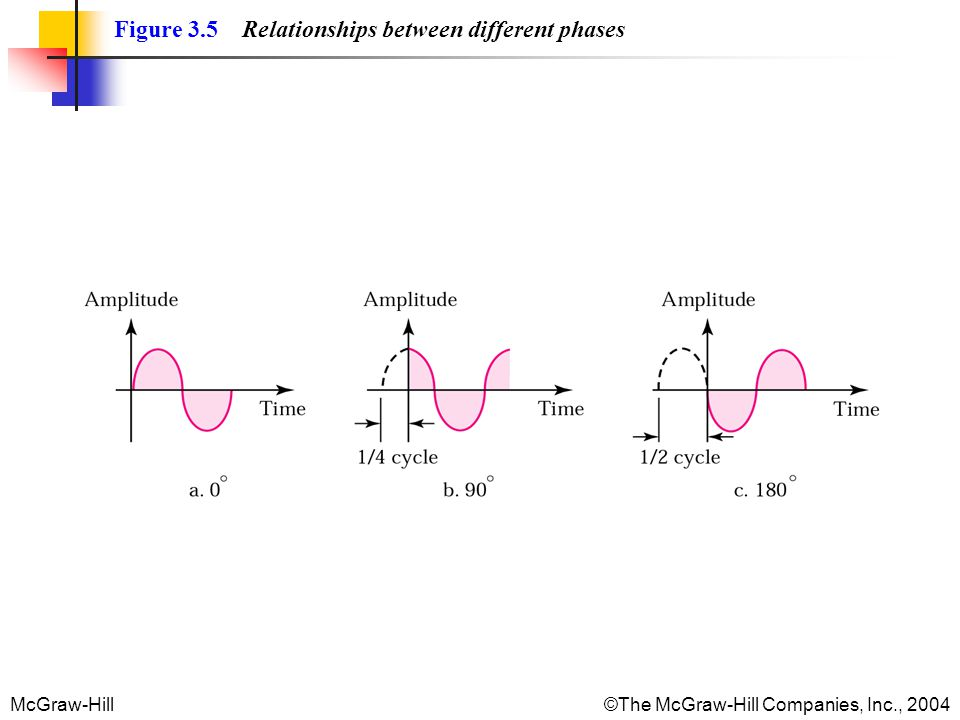 McGraw-Hill©The McGraw-Hill Companies, Inc., 2004 Figure 3.5 Relationships between different phases
