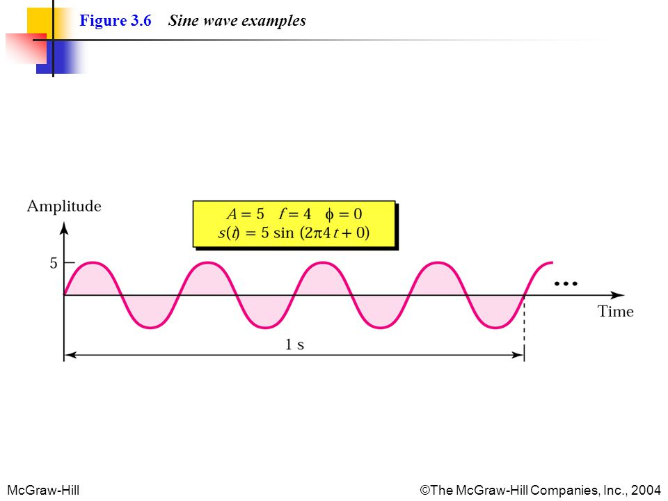 McGraw-Hill©The McGraw-Hill Companies, Inc., 2004 Figure 3.6 Sine wave examples