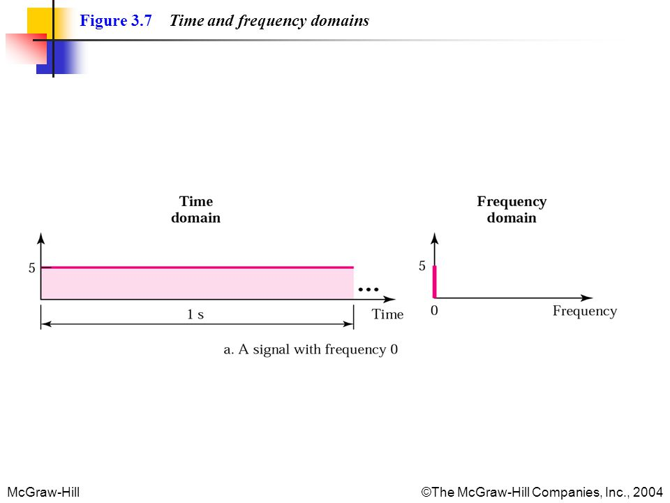 McGraw-Hill©The McGraw-Hill Companies, Inc., 2004 Figure 3.7 Time and frequency domains