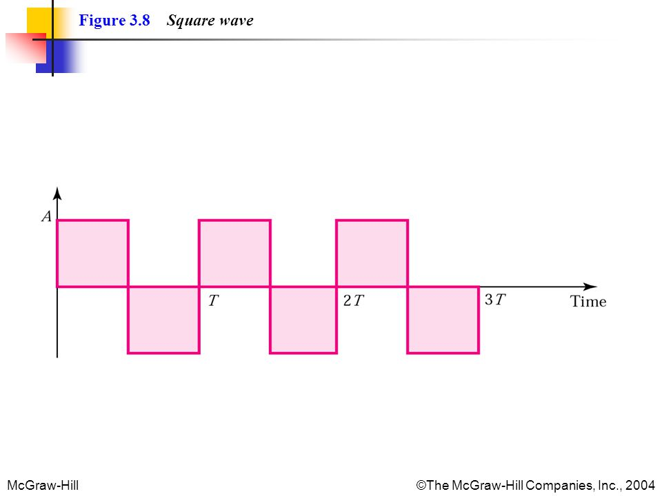 McGraw-Hill©The McGraw-Hill Companies, Inc., 2004 Figure 3.8 Square wave