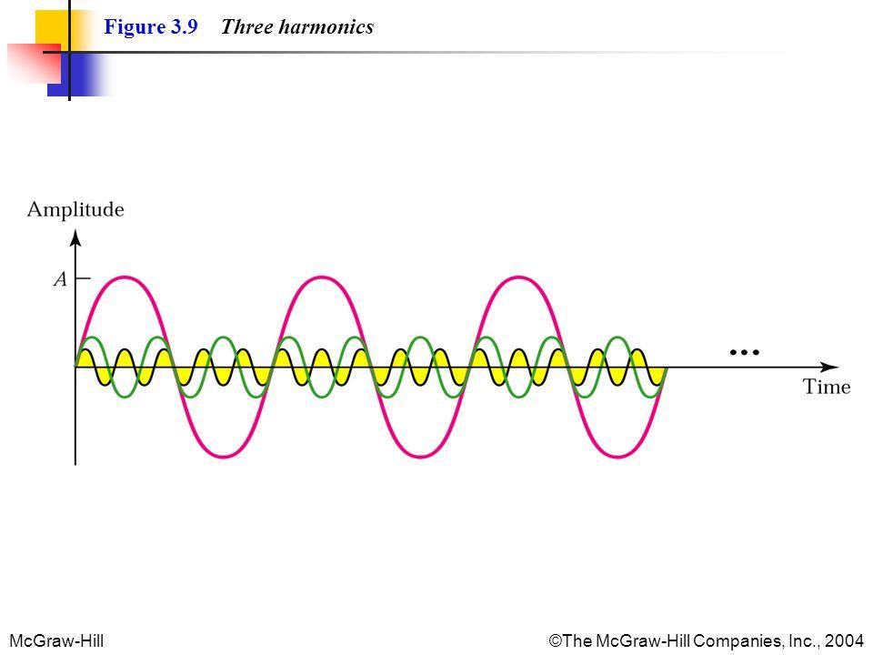 McGraw-Hill©The McGraw-Hill Companies, Inc., 2004 Figure 3.9 Three harmonics