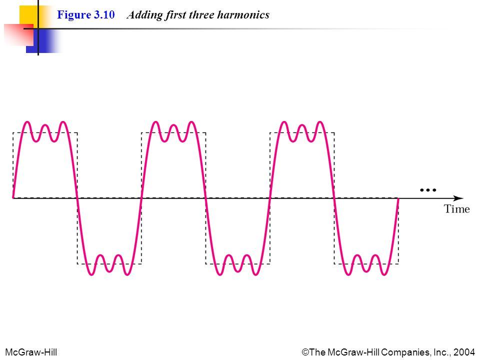 McGraw-Hill©The McGraw-Hill Companies, Inc., 2004 Figure 3.10 Adding first three harmonics