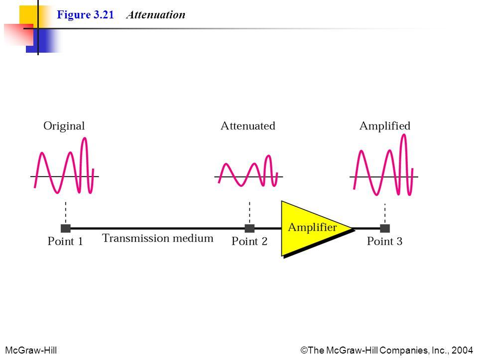 McGraw-Hill©The McGraw-Hill Companies, Inc., 2004 Figure 3.21 Attenuation