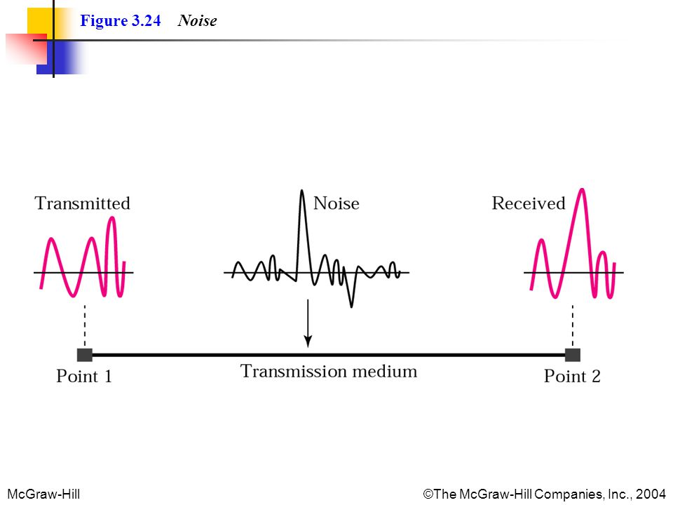 McGraw-Hill©The McGraw-Hill Companies, Inc., 2004 Figure 3.24 Noise