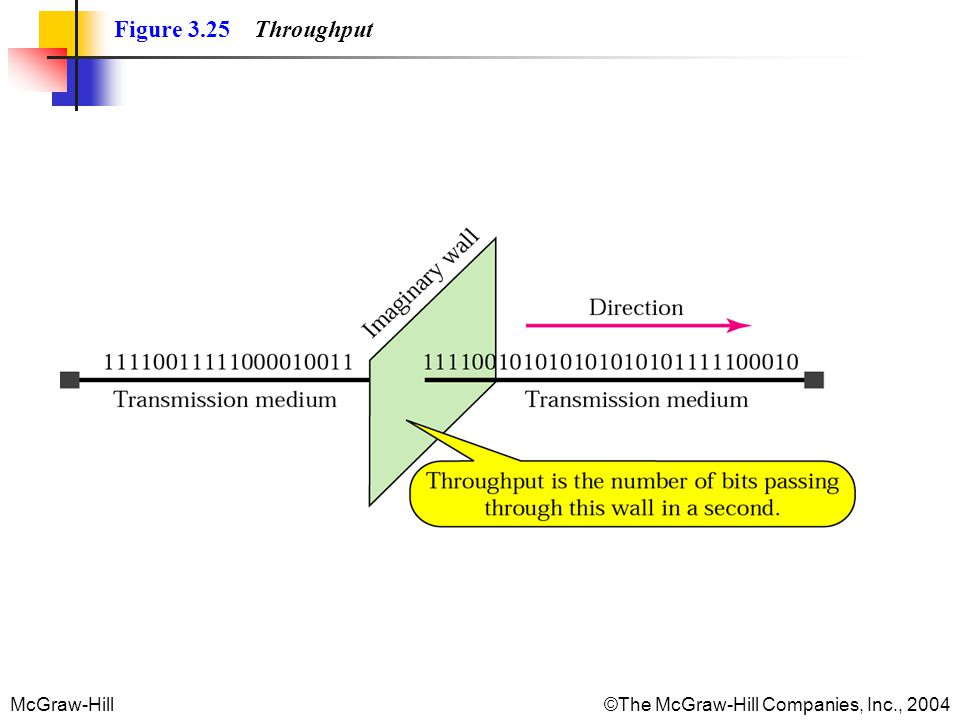 McGraw-Hill©The McGraw-Hill Companies, Inc., 2004 Figure 3.25 Throughput