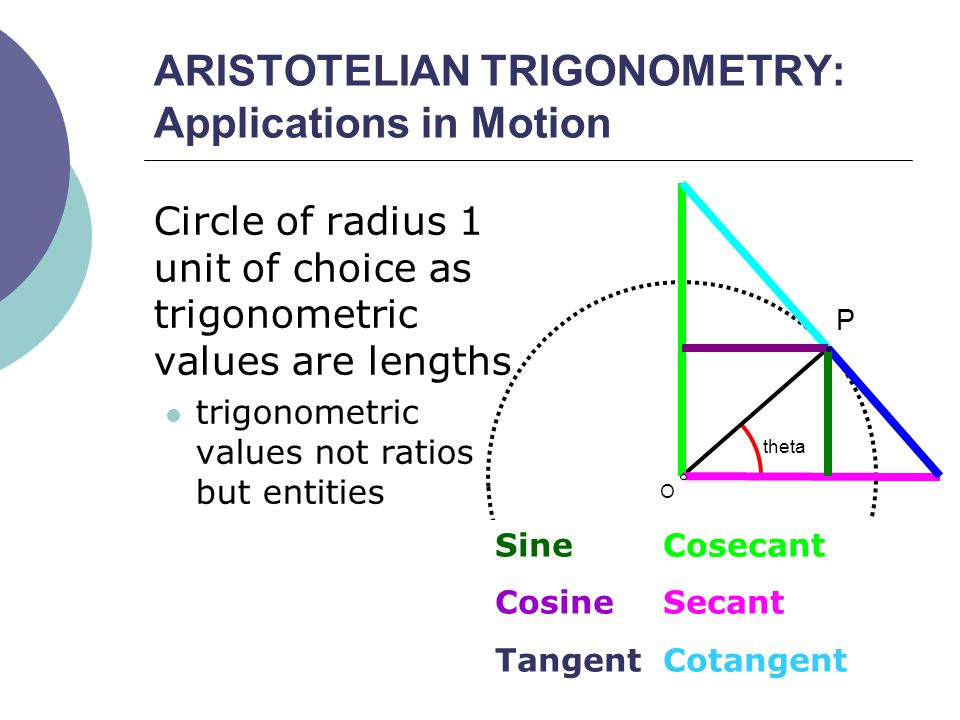 ARISTOTELIAN TRIGONOMETRY: Applications in Motion Circle of radius 1 unit of choice as trigonometric values are lengths trigonometric values not ratios but entities theta O P SineCosecant CosineSecant TangentCotangent