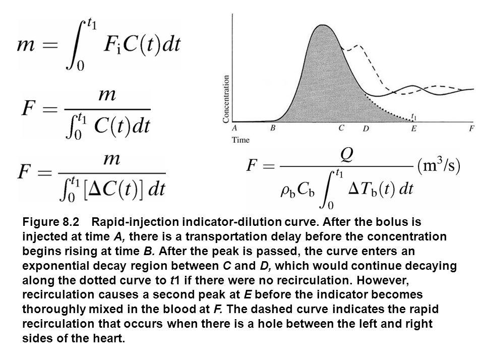 fig_08_12 Figure 8.12 Directional Doppler signal waveforms (a) Vector diagram.