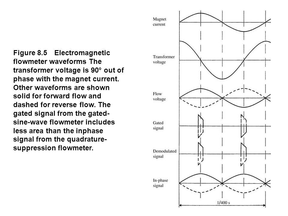 Figure 8.6 The quadrature-suppression flowmeter detects the amplifier quadrature voltage.