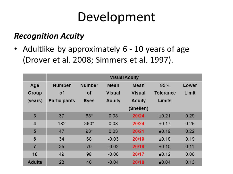 Development Recognition Acuity Adultlike by approximately 6 - 10 years of age (Drover et al.