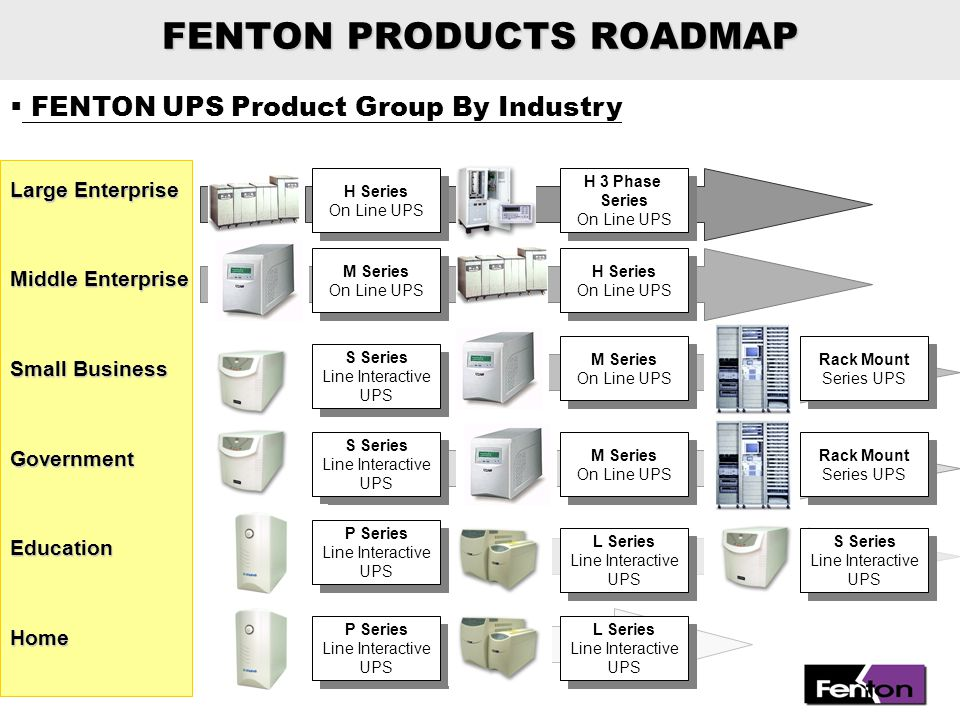  FENTON UPS Product Group By Applications P800A/E RS232/USB Interface, 110V/230V P1400A/E RS232 Interface, 110V/230V P1000A/E RS232 Interface, 110V/230V P Series P Series Line interactive + AVR UPS,Square Wave Output (Entry Level) P600A/E RS232/USB Interface, 110V/230V P400A/E RS232/USB Interface, 110V/230V Home / Office PCEducation APPLICATION 400VA 600VA 800VA 1000VA 1400VA 400VA 600VA 800VA 1000VA 1400VA FENTON PRODUCTS ROADMAP