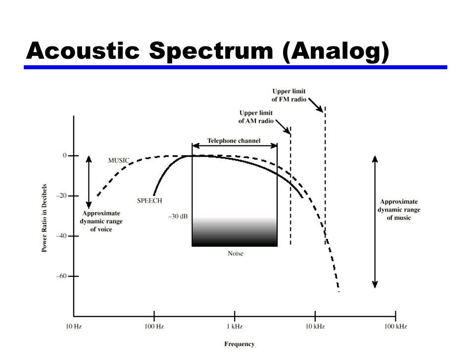 Acoustic Spectrum (Analog)