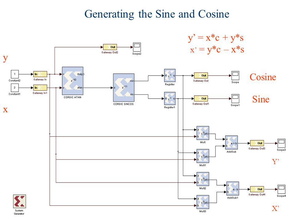 Generating the Sine and Cosine Sine Cosine x y X' Y' y' = x*c + y*s x ' = y*c – x*s