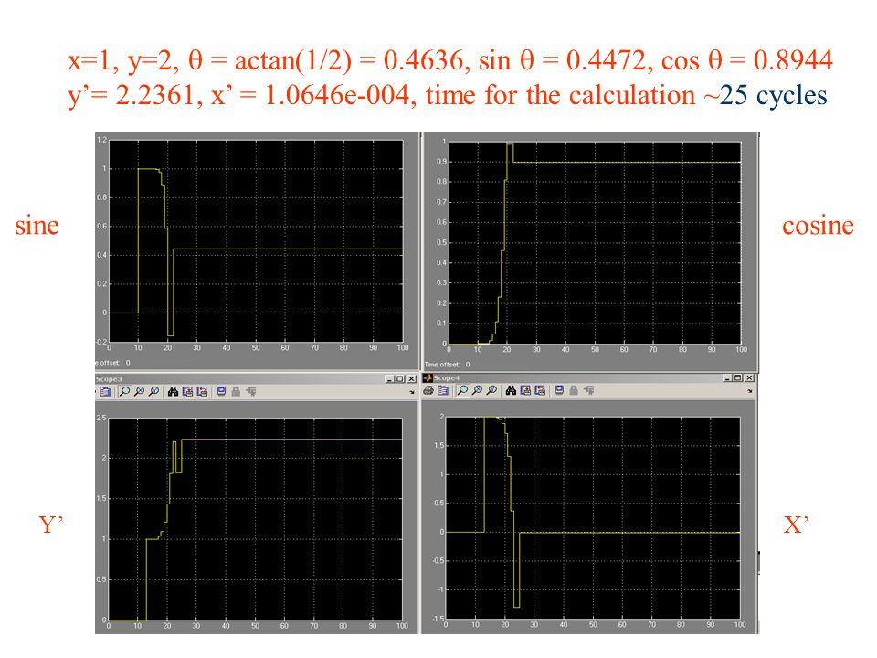 sinecosine X'Y' x=1, y=2,  = actan(1/2) = 0.4636, sin  = 0.4472, cos  = 0.8944 y'= 2.2361, x' = 1.0646e-004, time for the calculation ~25 cycles