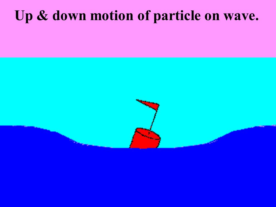 Up & down motion of particle on wave.