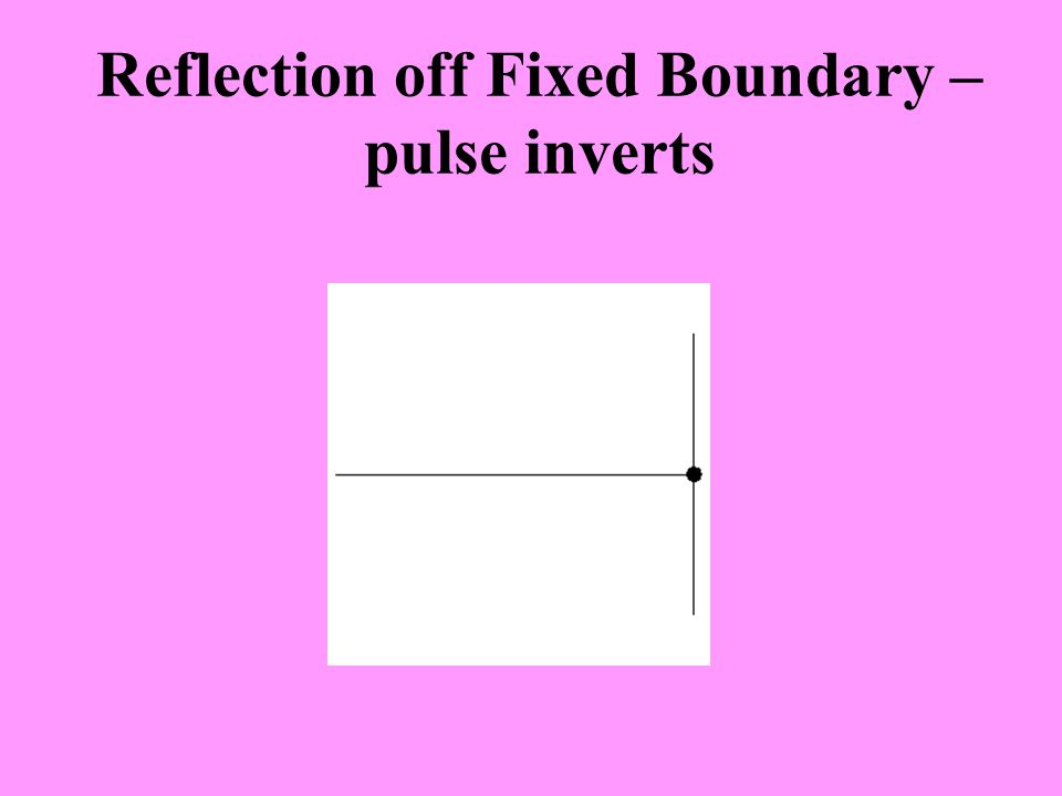 Reflection off Fixed Boundary – pulse inverts