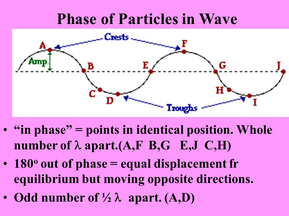 "Phase of Particles in Wave ""in phase"" = points in identical position. Whole number of apart.(A,F B,G E,J C,H) 180 o out of phase = equal displacement"