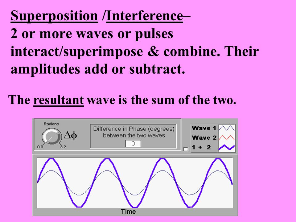 Superposition /Interference– 2 or more waves or pulses interact/superimpose & combine. Their amplitudes add or subtract. The resultant wave is the sum
