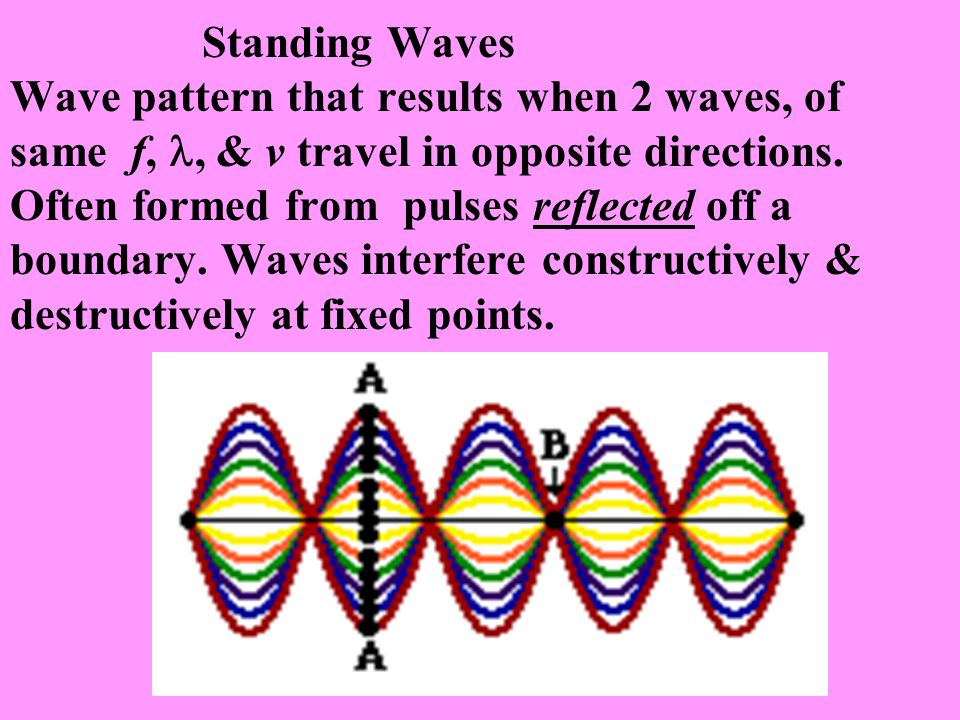 Standing Waves Wave pattern that results when 2 waves, of same f,, & v travel in opposite directions. Often formed from pulses reflected off a boundar