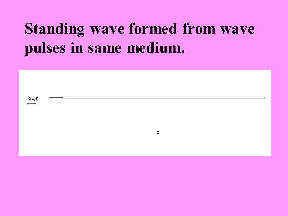Standing wave formed from wave pulses in same medium.