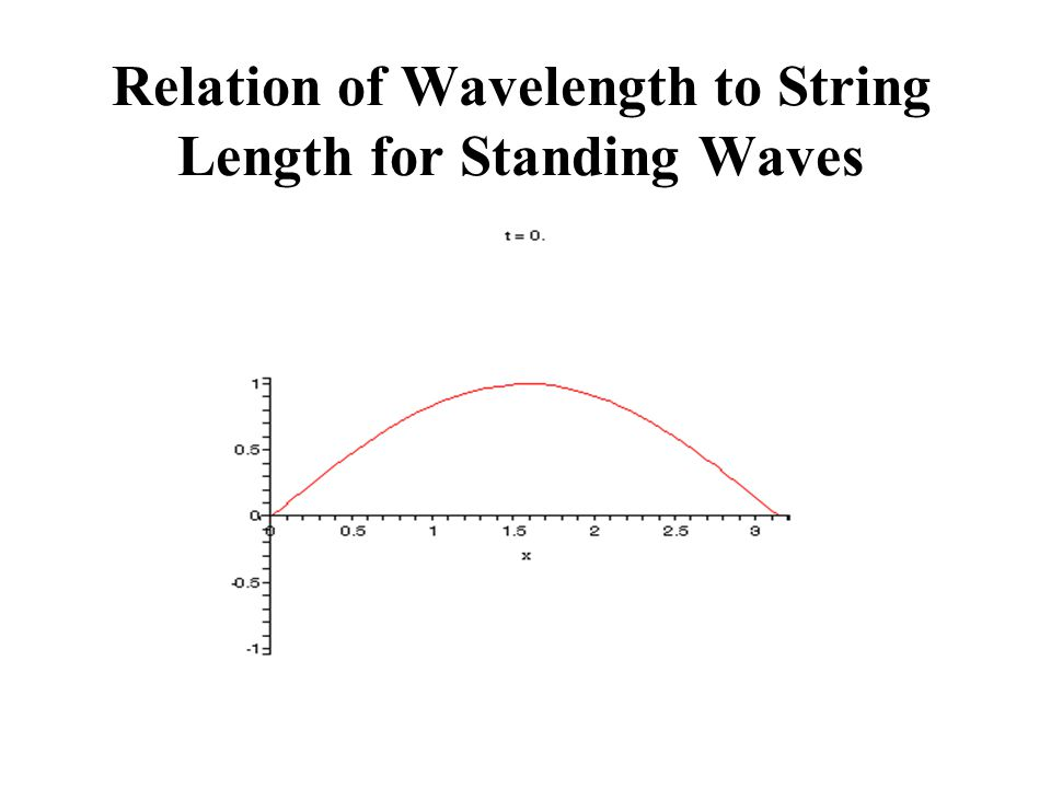 Relation of Wavelength to String Length for Standing Waves