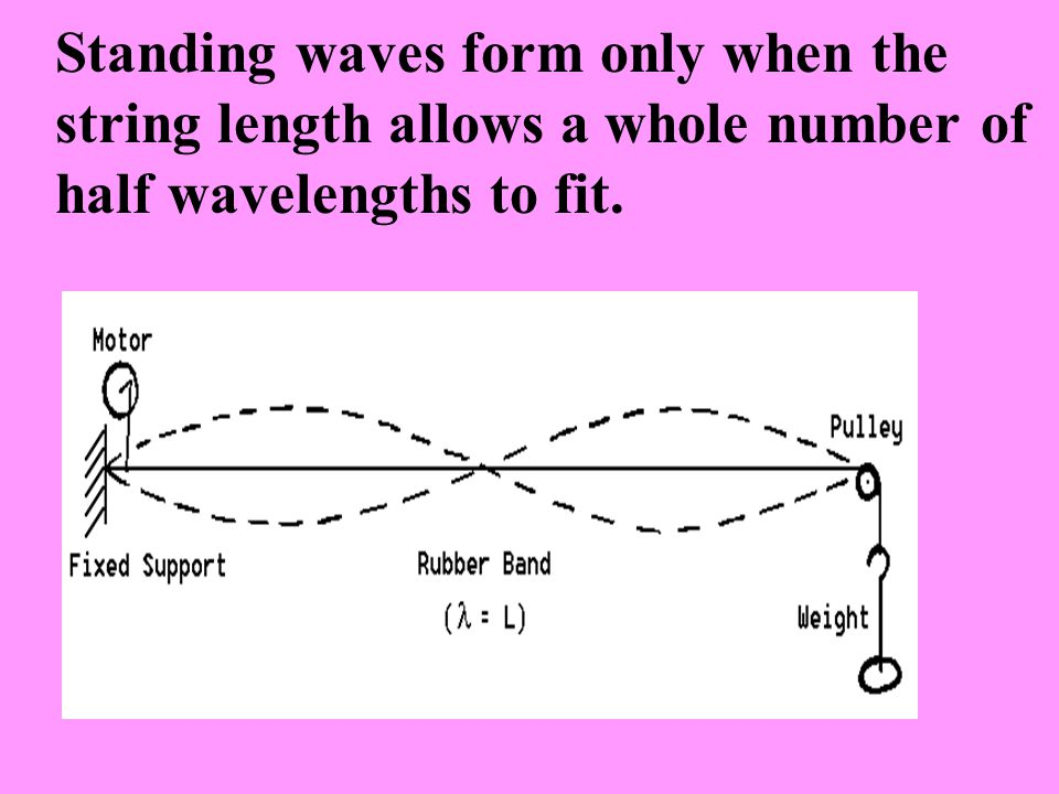 Standing waves form only when the string length allows a whole number of half wavelengths to fit.