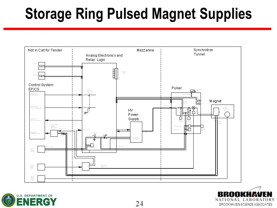 24 BROOKHAVEN SCIENCE ASSOCIATES Storage Ring Pulsed Magnet Supplies