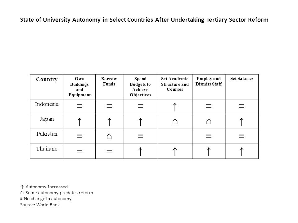 State of University Autonomy in Select Countries After Undertaking Tertiary Sector Reform Country Own Buildings and Equipment Borrow Funds Spend Budgets to Achieve Objectives Set Academic Structure and Courses Employ and Dismiss Staff Set Salaries Indonesia ≡≡≡↑≡≡ Japan ↑↑↑⌂⌂↑ Pakistan ≡⌂≡≡≡ Thailand ≡≡↑↑↑↑ ↑ Autonomy increased ⌂ Some autonomy predates reform ≡ No change in autonomy Source: World Bank.