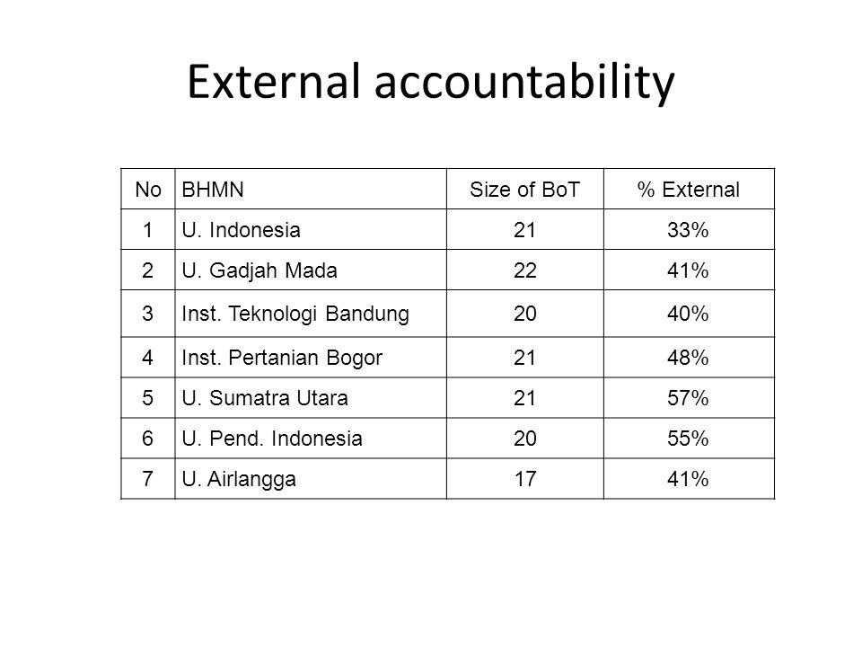 External accountability NoBHMNSize of BoT% External 1U.