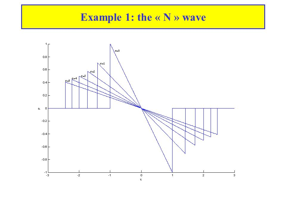 Example 1: the « N » wave