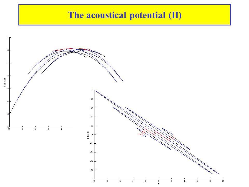 Evolution of complex waveforms Distorsion  HF Shock formation Shock evolution Shock fusion  BF N wave