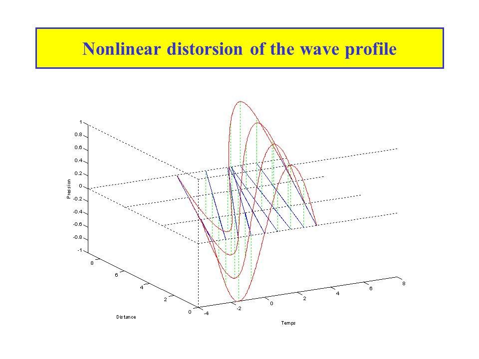 Inviscid Burgers' equation 1D wave equation Nonlinear sound speed Burgers' eq.